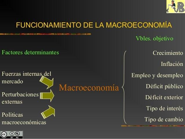 FUNCIONAMIENTO DE LA MACROECONOMÍA Factores determinantes Fuerzas internas del mercado Perturbaciones externas Políticas m...