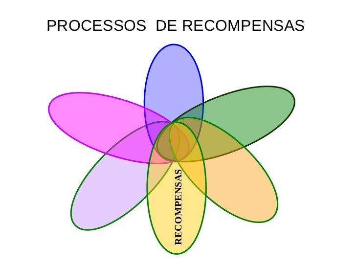 PROCESSOS DE RECOMPENSAS           RECOMPENSAS