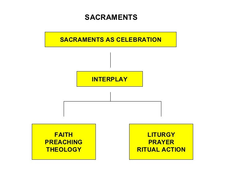 SACRAMENTS   SACRAMENTS AS CELEBRATION             INTERPLAY  FAITH                     LITURGYPREACHING                  ...