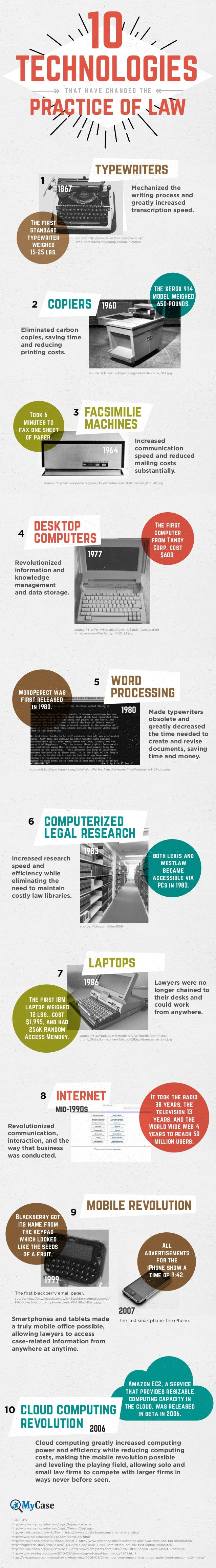10 Technologies That Have Changed The Practice Of Law