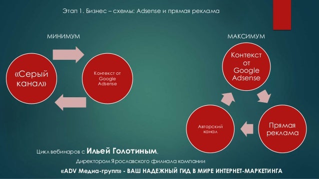 Бизнес – схемы: Adsense и