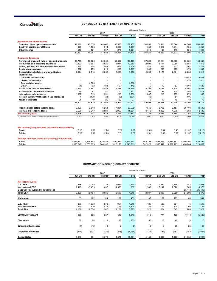 conoco phillips 2008Fourth Quarter