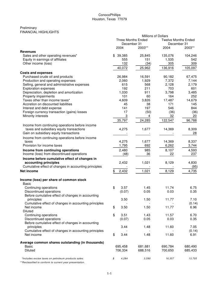 ConocoPhillips                                                           Houston, Texas 77079  Preliminary FINANCIAL HIGHL...