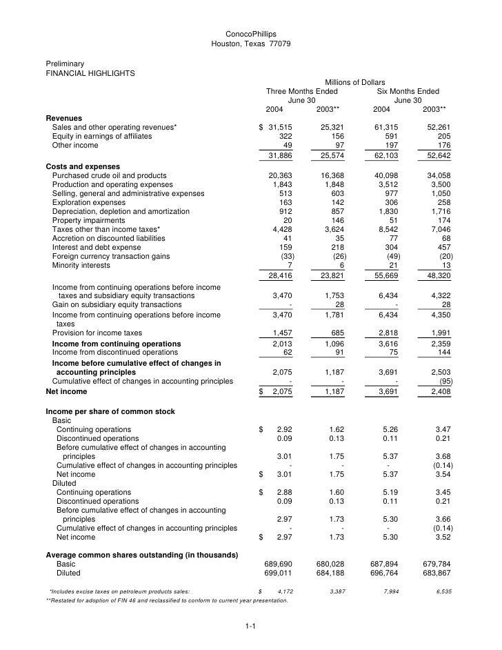 ConocoPhillips                                                               Houston, Texas 77079  Preliminary FINANCIAL H...