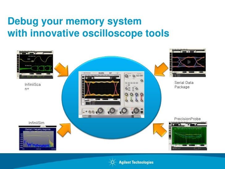 Debug your memory systemwith innovative oscilloscope tools                                     Serial Data   InfiniiSca   ...
