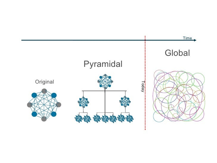 Original Pyramidal Global Today Time