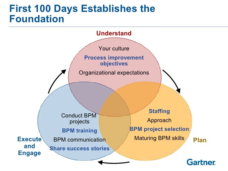 First 100 Days Establishes the Foundation Conduct BPM  projects BPM training BPM communication Share success stories Under...