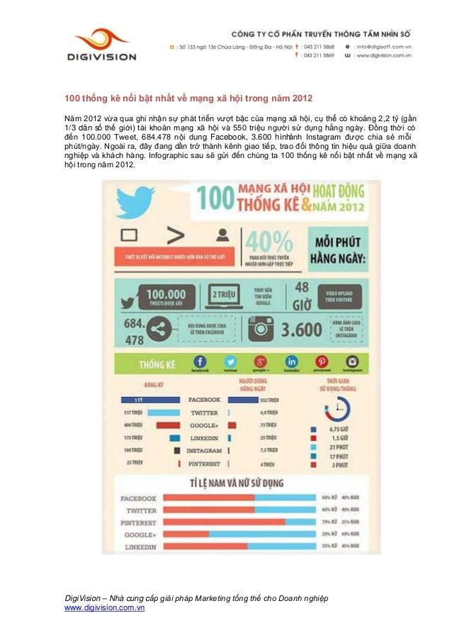 100 thống kê nổi bật nhất về mạng xã hội trong năm 2012Năm 2012 vừa qua ghi nhận sự phát triển vượt bậc của mạng xã hội, c...