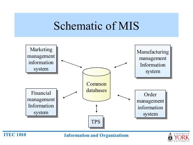financial management information system A financial management system is the methodology and software that an organization uses to oversee and govern its income, expenses.