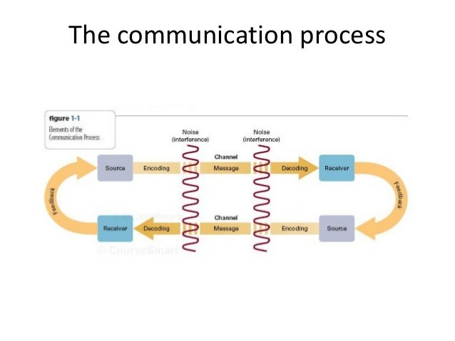 mass communication 101 chapter 1 3 notes Mass communications 101 dr mike eberts  club medianote, the mass comm  101 blog, is now online it has summaries of classroom medianote discussions  and more  quiz #1 (chapters 1, 2, 3 and lectures, discussions, activities) 5, 5  6.