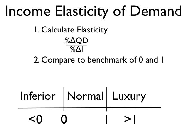 how to find weekly demand percentage