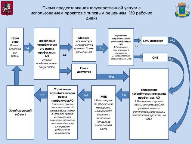 6. Схема предоставления