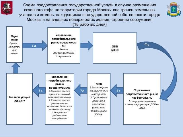 Схема предоставления