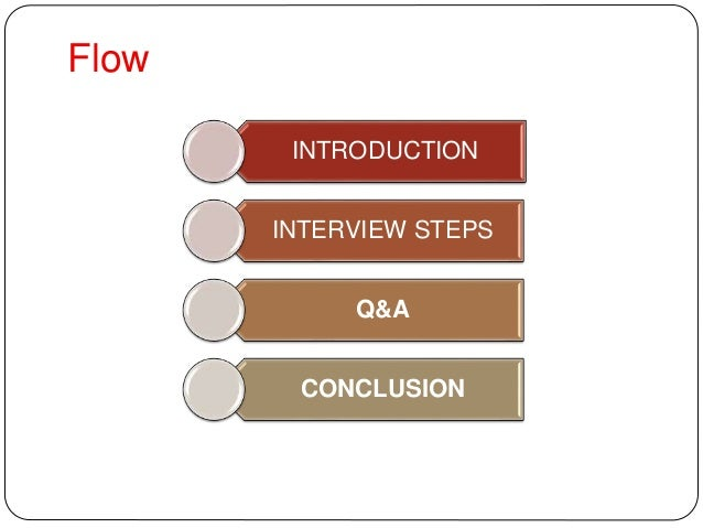 The easiest way to have and intro and conclusion to a Q&A interview for term paper?