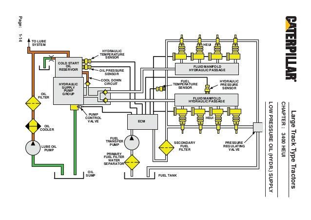 caterpillar heui fuel system  caterpillar  free engine