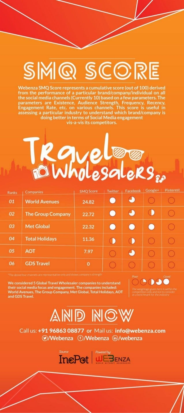 Webenza SMQ for Travel and Tourism Industry