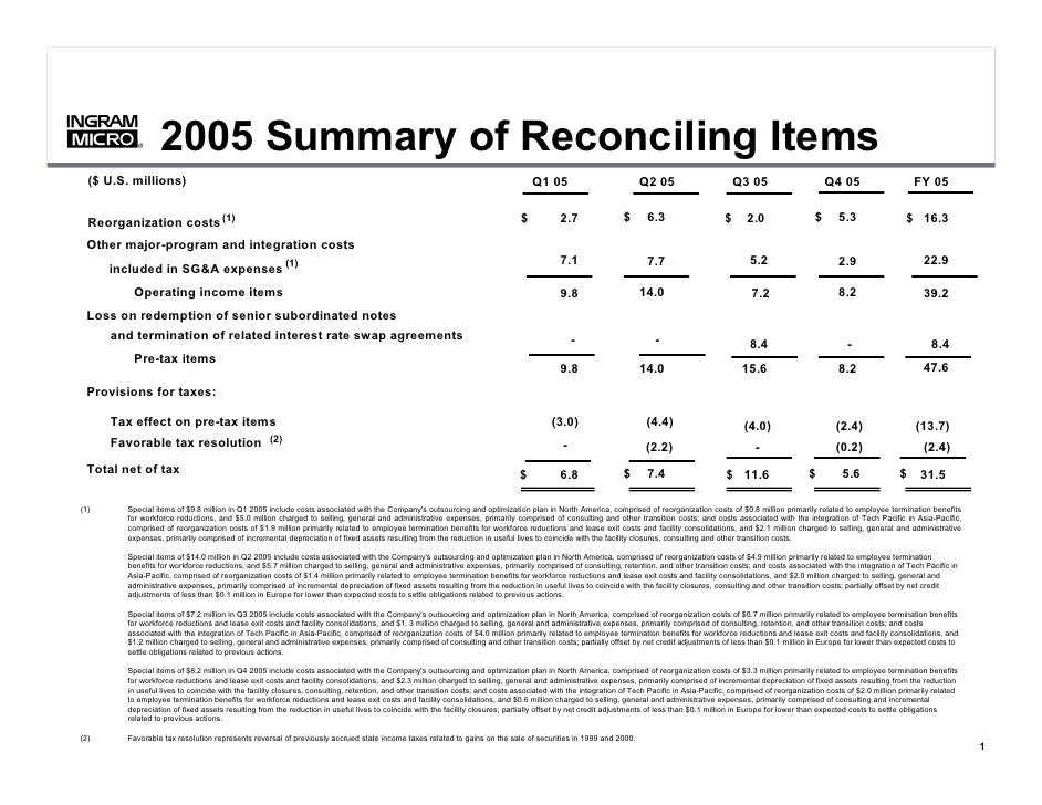 Summary of Reconciling Items 2005