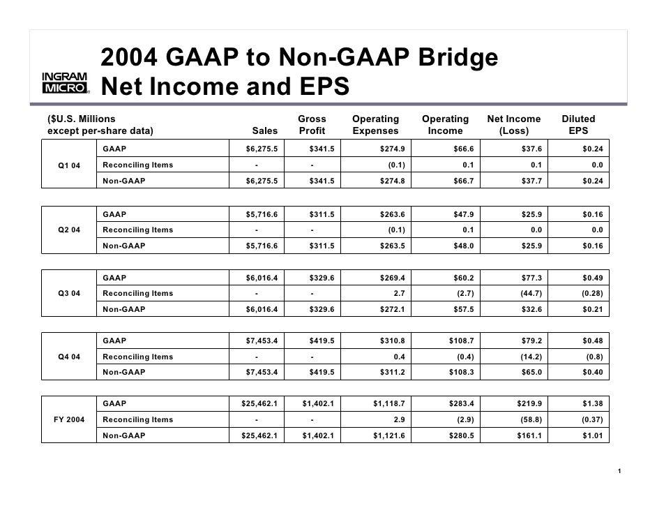 2004 GAAP to Non-GAAP Bridge               Net Income and EPS           ®           ®     ($U.S. Millions                 ...