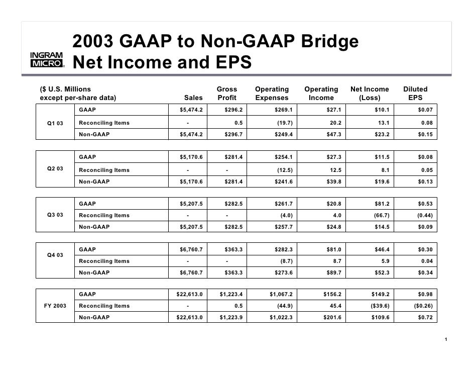 2003 GAAP to Non-GAAP Bridge            Net Income and EPS       ®       ®     ($ U.S. Millions                           ...