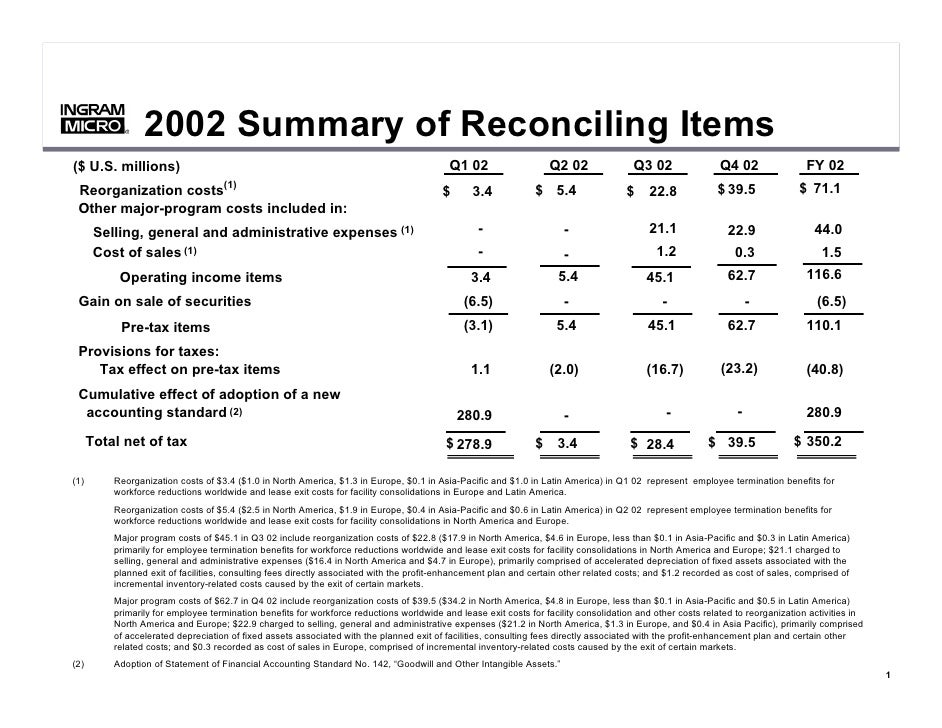 2002 Summary of Reconciling Items            ®            ®                                                               ...