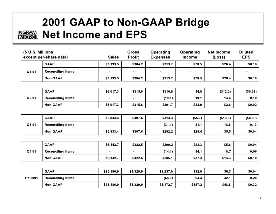 2001 GAAP to Non-GAAP Bridge           Net Income and EPS      ®      ®     ($ U.S. Millions                          Gros...