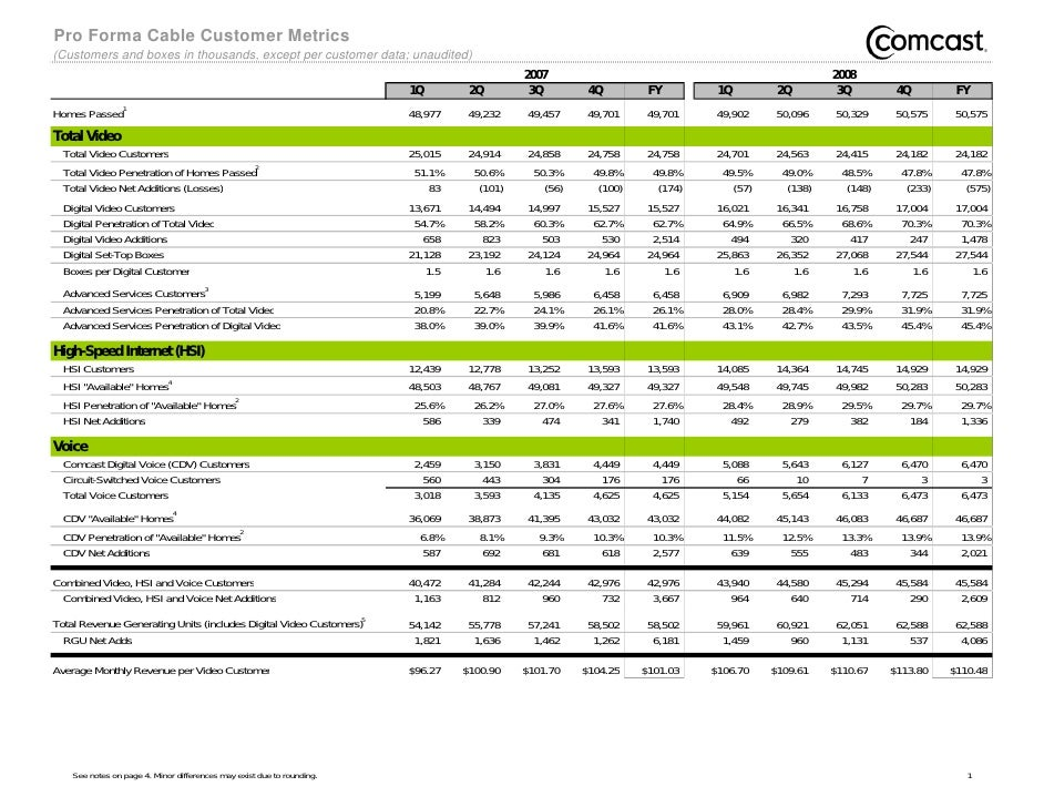 Pro Forma Cable Customer Metrics (Customers and boxes in thousands, except per customer data; unaudited)                  ...