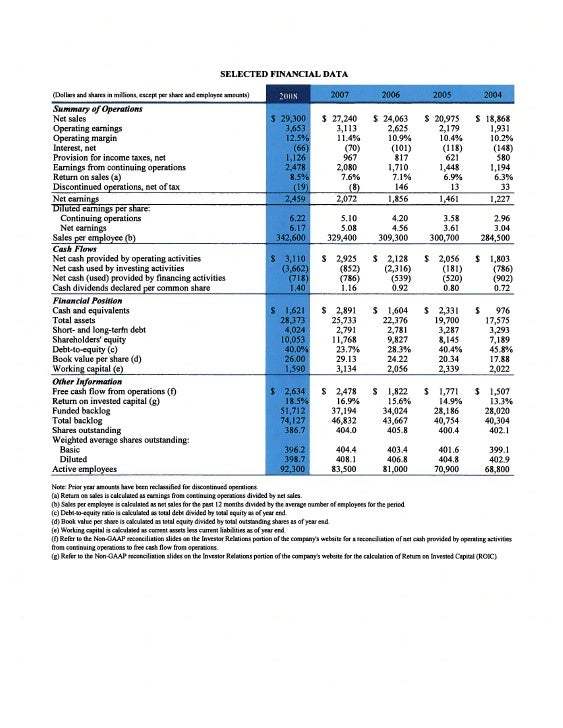 general dynamicsAnnual Financial Highlights