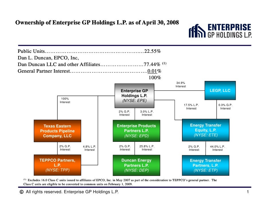 Enterprise Gp Holdings Organizational And Ownership