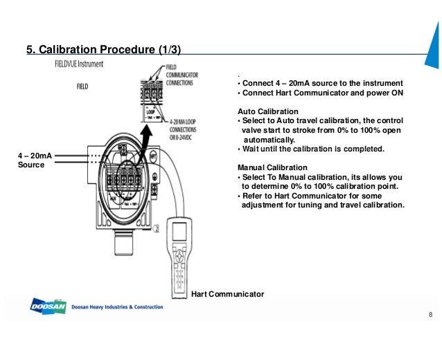 104980410 control-valve-calibration-procedure-fisher-hc6010