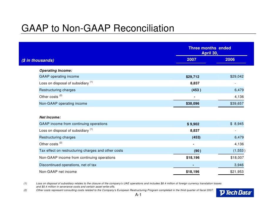 GAAP to Non-GAAP Reconciliation                                                                                           ...
