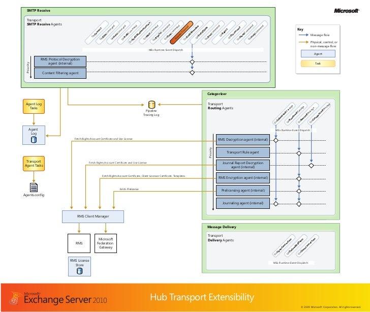 Exchange2010_HubTransportExtensibility