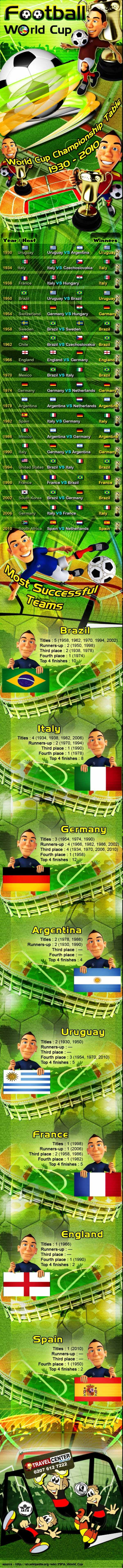 Football world cup championship table 1930 - 2010