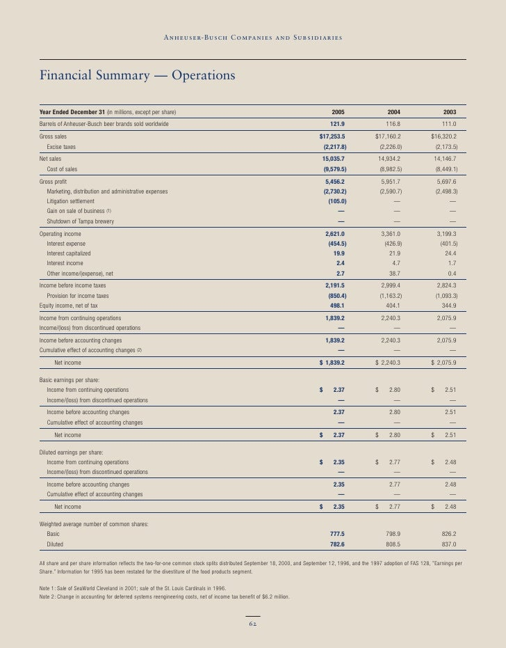 Anheuser-Busch Companies and Subsidiaries     Financial Summary — Operations  Year Ended December 31 (in millions, except ...