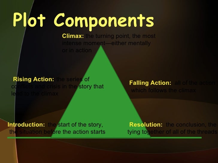 Plot Components the start of the story, the situation before the action starts the series of conflicts and crisis in the s...