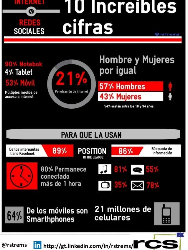10 increíbles cifras sobre internet y redes sociales en Guatemala