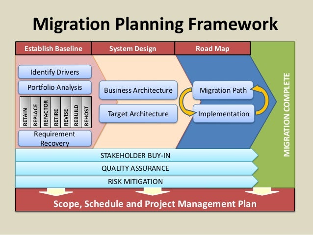 Data Migration Project Checklist: a Template for Effective data migration planning