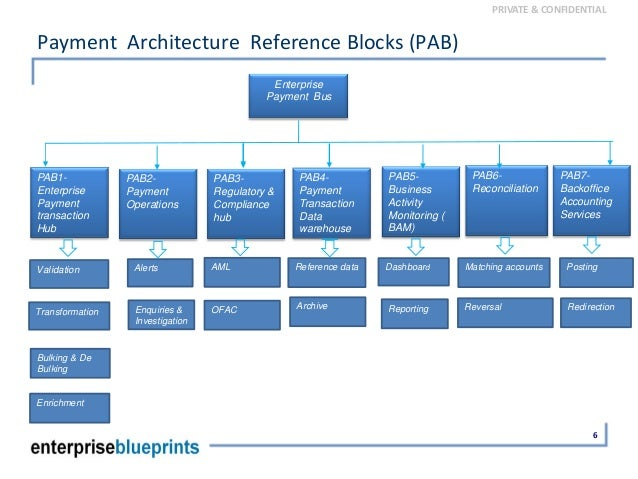 Global Payment System Reference Architecture