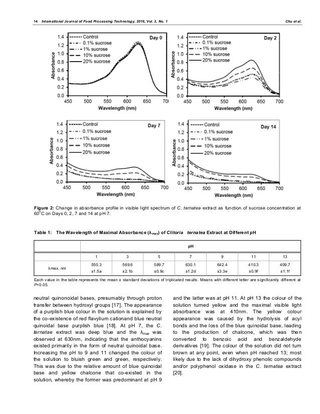 effect of sucrose on raisins This favorable glucose effect of raisins was further supported by the statistically significant reduction in hemoglobin a1c (a standard test for overall blood sugar control in diabetes mellitus .