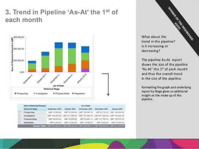 Pipeline Report Salesforce The Pipeline As-at Report