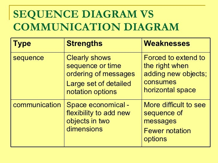 interaction diagrams      sequence diagram vs communication