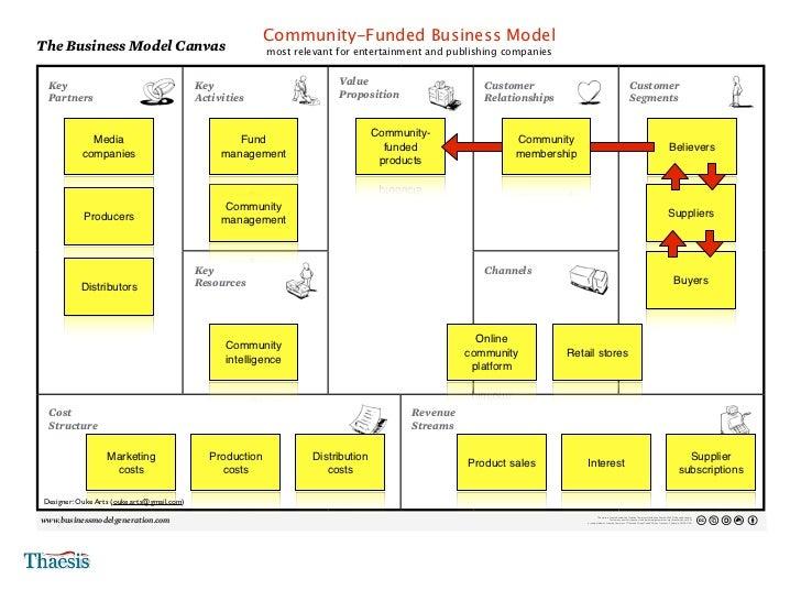 Bmo business model test gnc