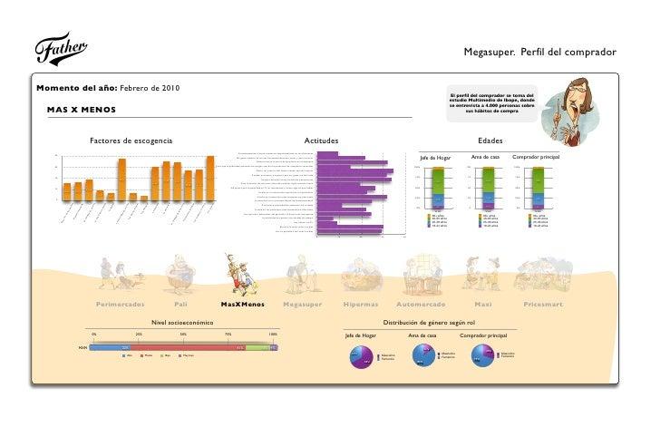 Megasuper. Perfil del comprador   Momento del año: Febrero de 2010                                                        ...