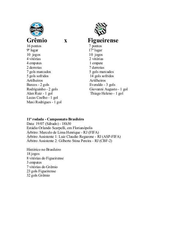 Grêmio x Figueirense 16 pontos 7 pontos 9ª lugar 17ª lugar 10 jogos 10 jogos 4 vitórias 2 vitórias 4 empates 1 empate 2 de...
