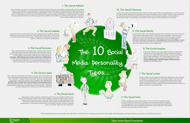 10 Social Media Personality Types [Infographic]
