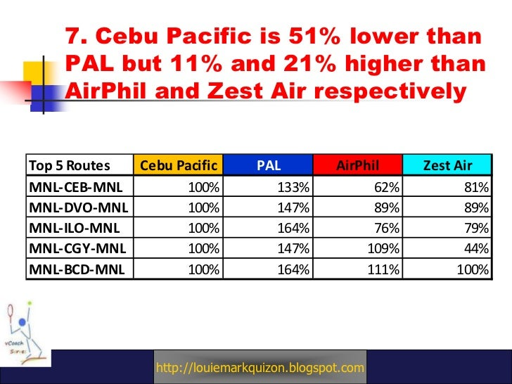 marketing plan of cebu pacific and philippine airlines Home news top news naia terminal 2 to become domestic hub of pal [philippine airlines] and cebu pacific plan to us it's more.