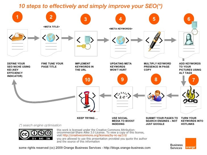 10 steps to effectively and simply improve your SEO(*)      1                        2                         3          ...
