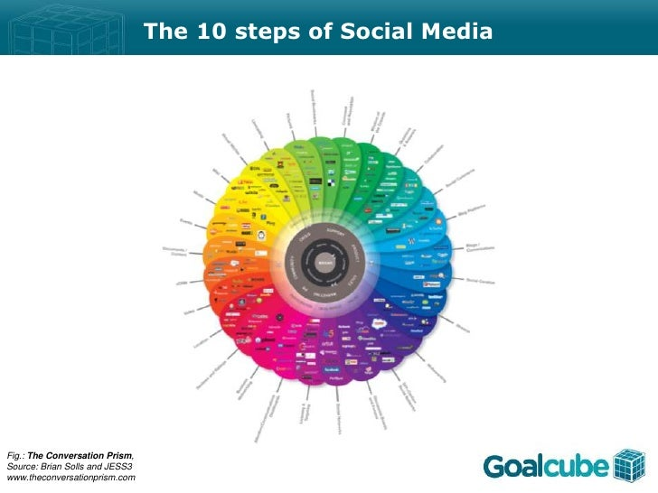 The 10 steps of Social MediaFig.: The Conversation Prism,Source: Brian Solls and JESS3www.theconversationprism.com