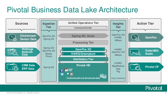 10 Amazing Things To Do With a Hadoop-Based Data Lake