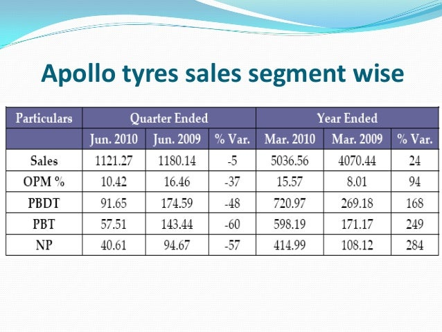 an organisation study in apollo tyres Get apollo tyres latest profit & loss account, financial statements and apollo tyres detailed profit and loss accounts.