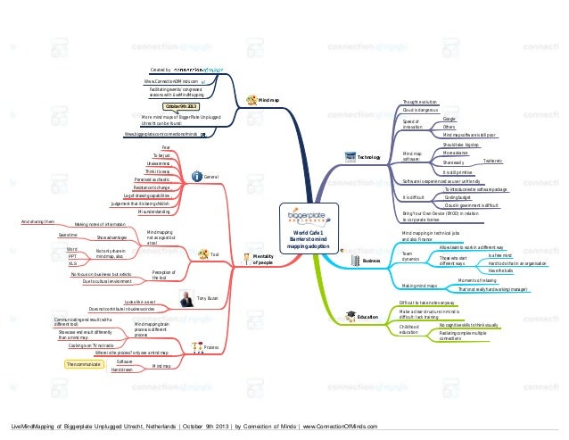Created by Www.ConnectionOfMinds.com Facilitating events/ congresses/ sessions with LiveMindMapping  Mind map  Thought evo...